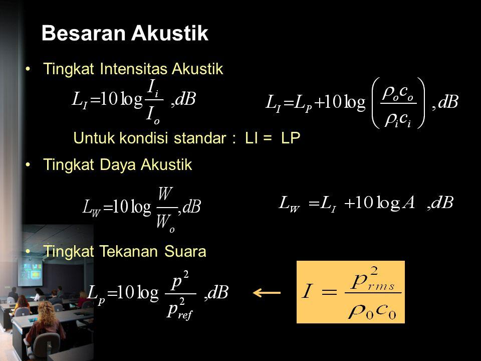 Besaran Akustik Tingkat Intensitas Akustik
