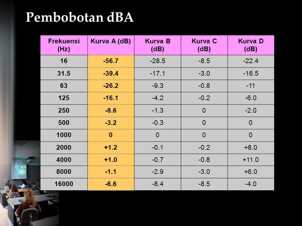 Pembobotan dBA Frekuensi (Hz) Kurva A (dB) Kurva B (dB) Kurva C (dB)