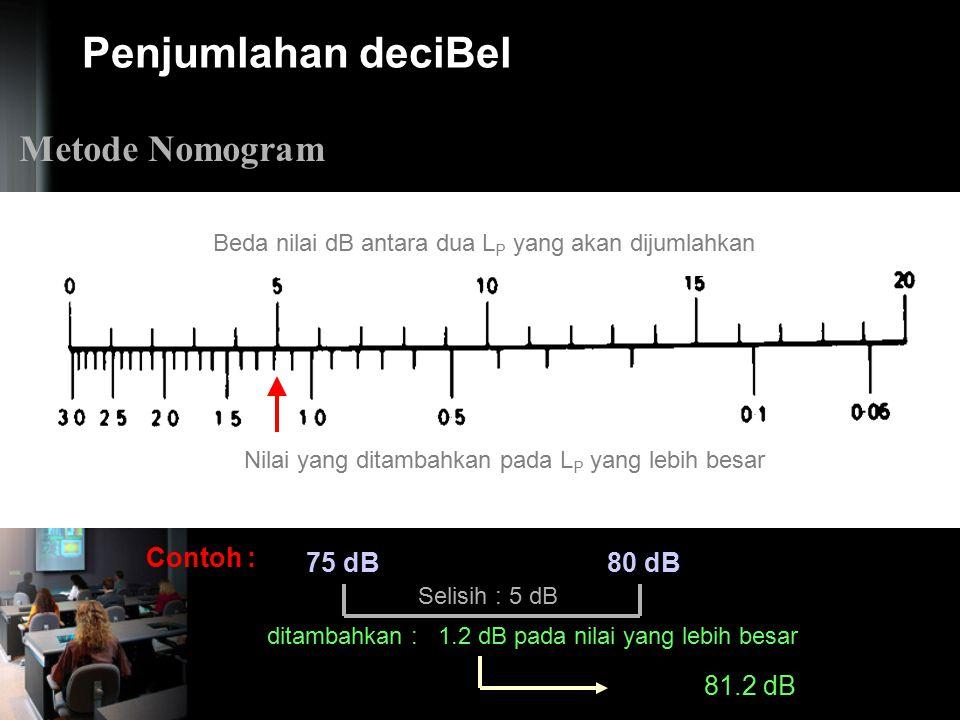 Penjumlahan deciBel Metode Nomogram Contoh : 75 dB 80 dB