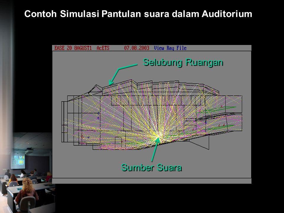 Contoh Simulasi Pantulan suara dalam Auditorium