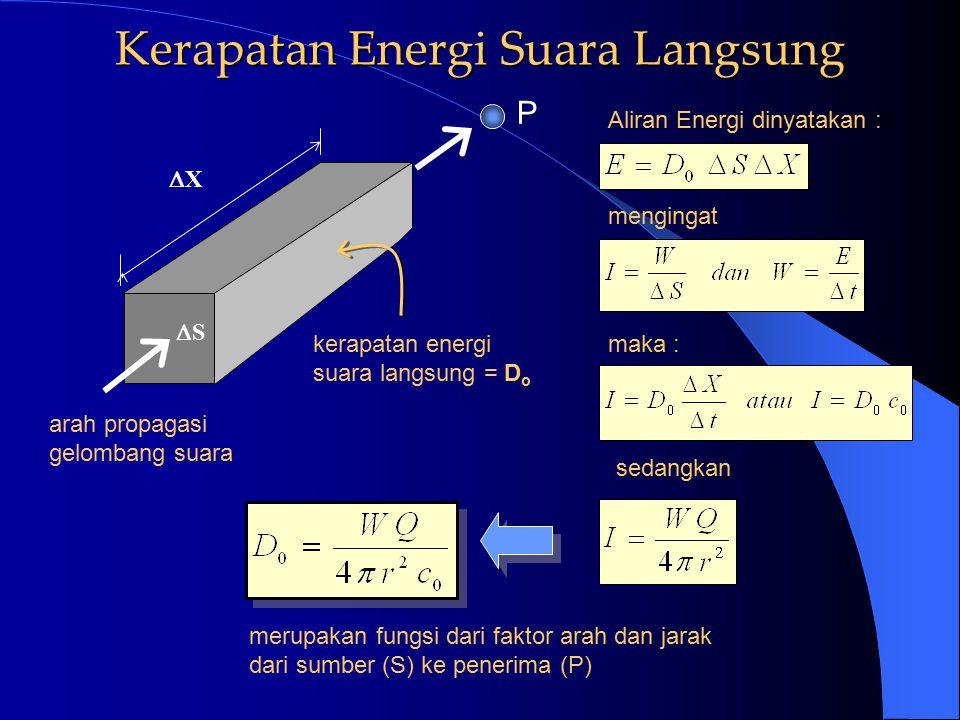 Kerapatan Energi Suara Langsung