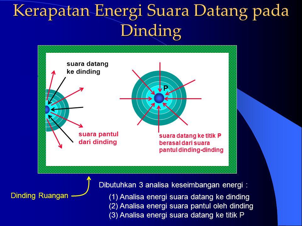 Kerapatan Energi Suara Datang pada Dinding