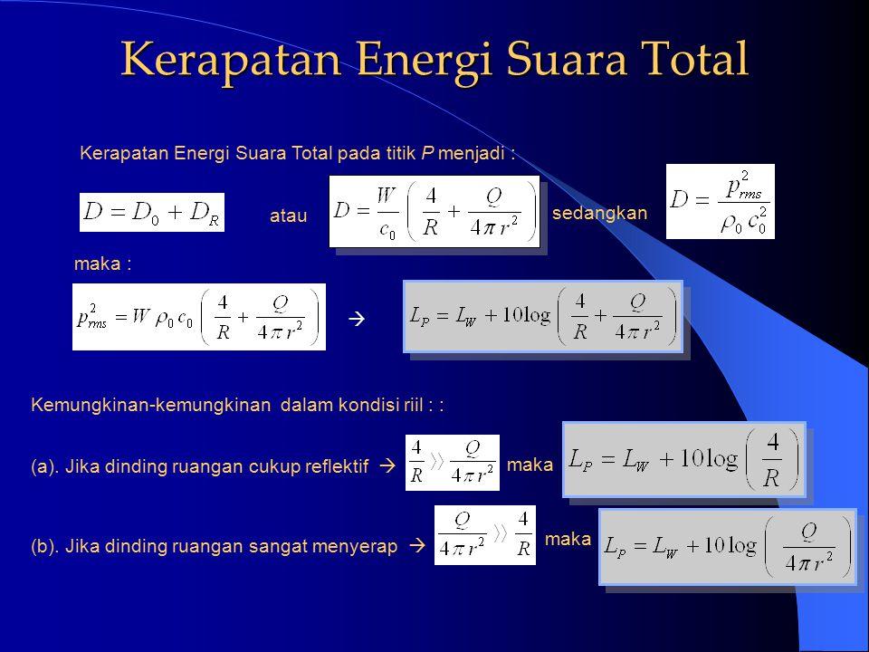 Kerapatan Energi Suara Total