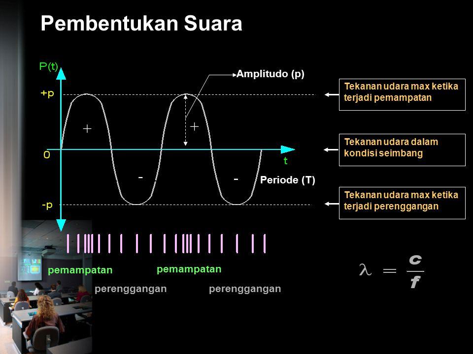 Pembentukan Suara + + - - Amplitudo (p) Periode (T) pemampatan