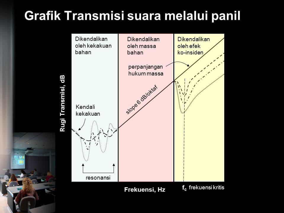 Grafik Transmisi suara melalui panil