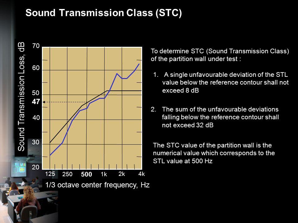 Sound Transmission Class (STC)