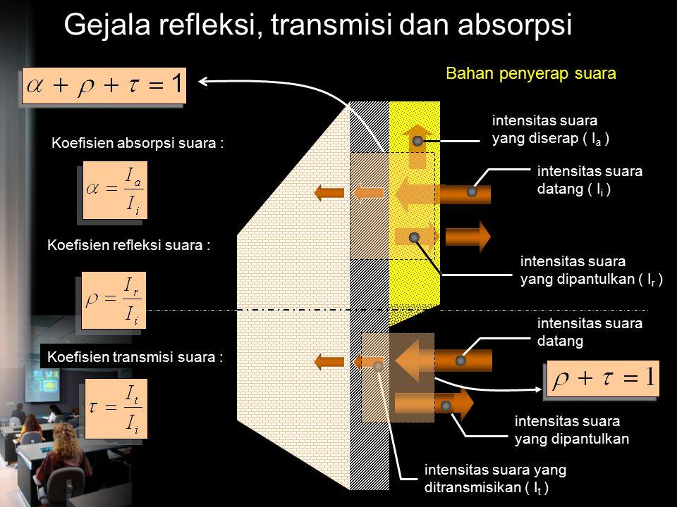 Gejala refleksi, transmisi dan absorpsi