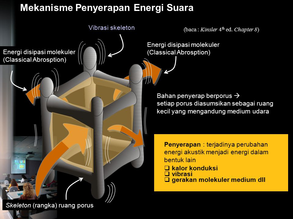 Mekanisme Penyerapan Energi Suara