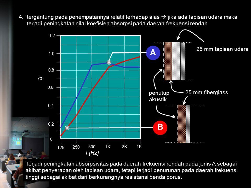 tergantung pada penempatannya relatif terhadap alas  jika ada lapisan udara maka terjadi peningkatan nilai koefisien absorpsi pada daerah frekuensi rendah