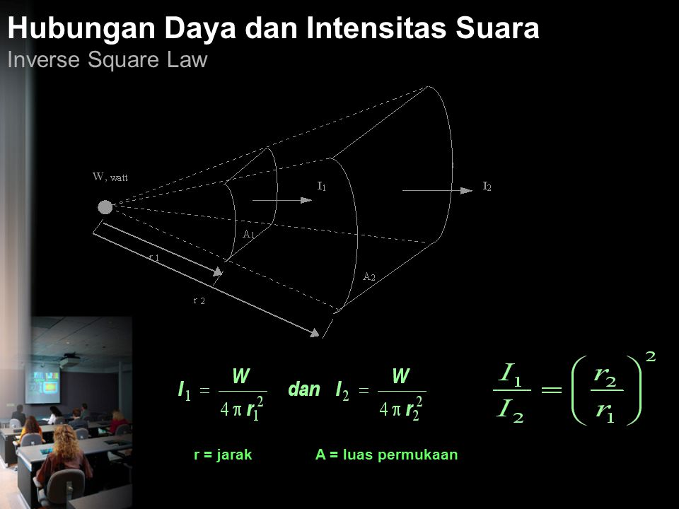 Hubungan Daya dan Intensitas Suara Inverse Square Law