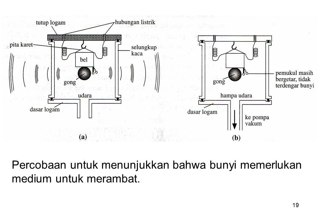 Percobaan untuk menunjukkan bahwa bunyi memerlukan medium untuk merambat.
