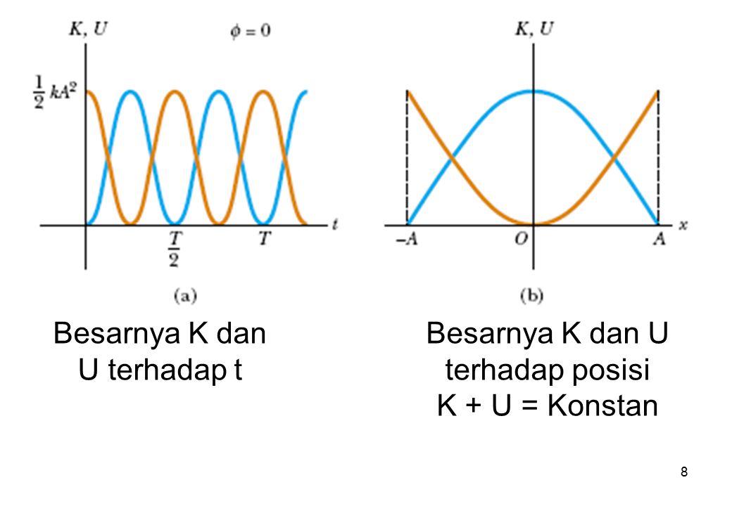 Besarnya K dan U terhadap t Besarnya K dan U terhadap posisi