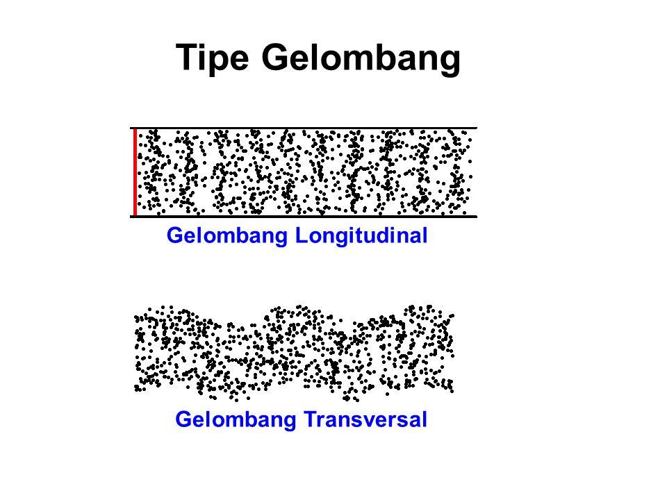 Tipe Gelombang Gelombang Longitudinal Gelombang Transversal
