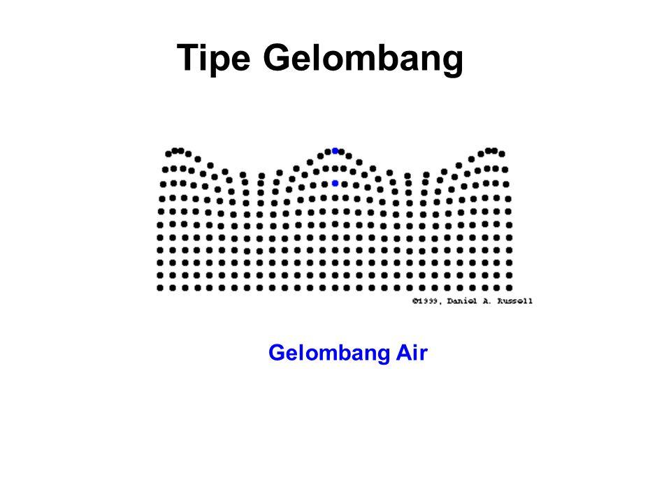 Tipe Gelombang Gelombang Air