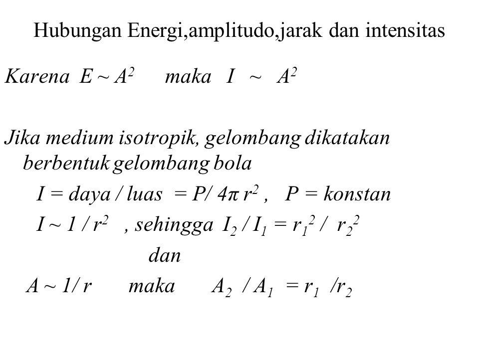 Hubungan Energi,amplitudo,jarak dan intensitas