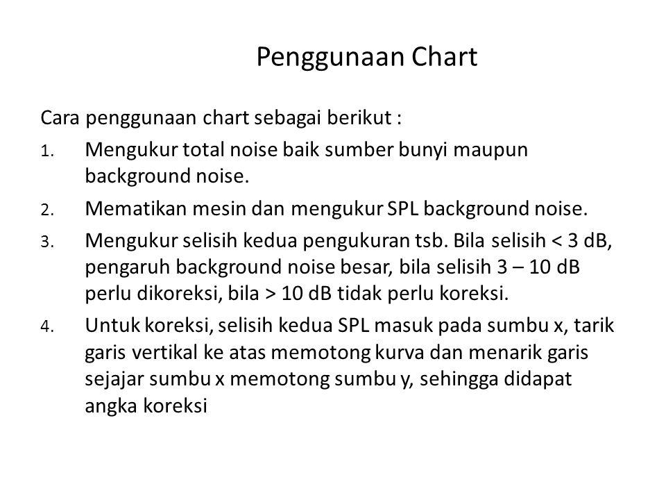 Penggunaan Chart Cara penggunaan chart sebagai berikut :