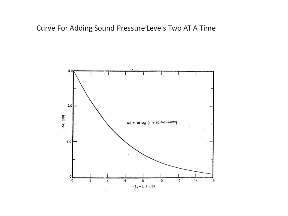 Curve For Adding Sound Pressure Levels Two AT A Time