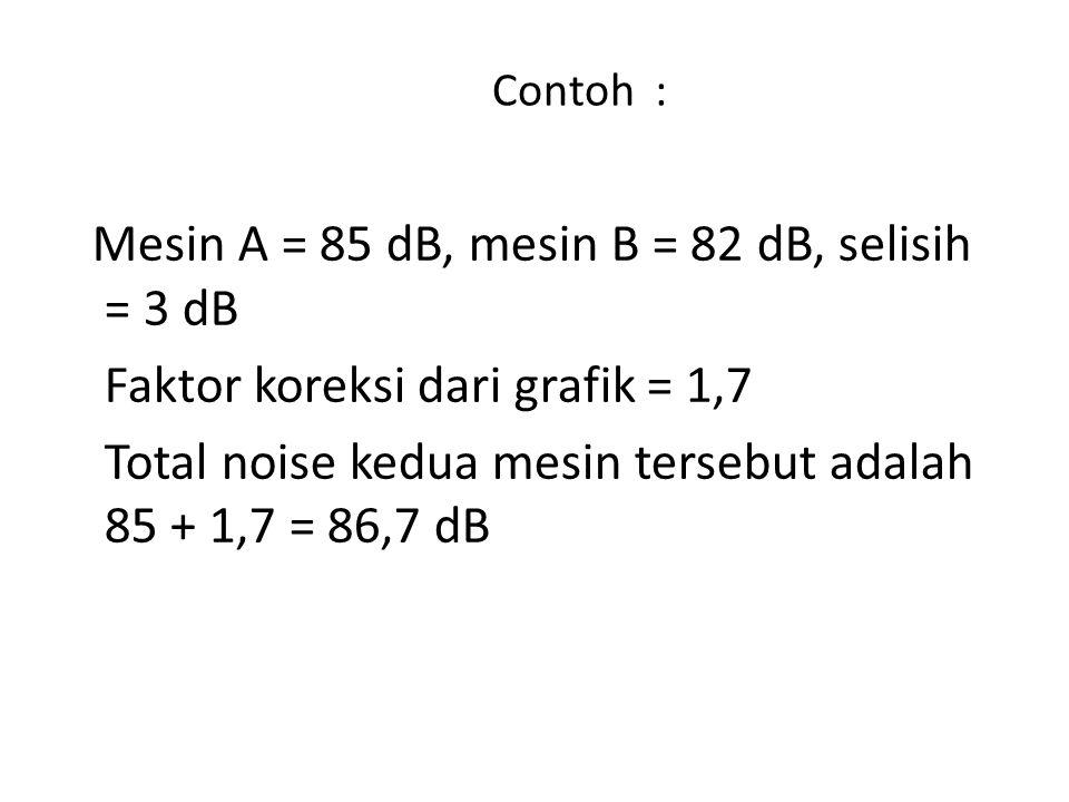 Faktor koreksi dari grafik = 1,7