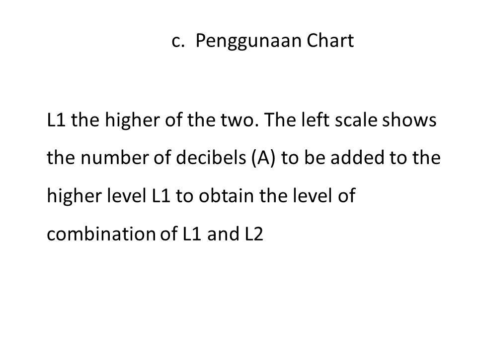 c. Penggunaan Chart