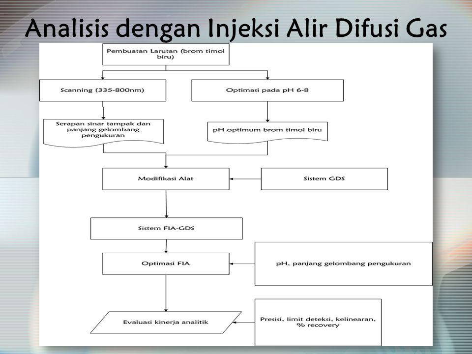 Analisis dengan Injeksi Alir Difusi Gas