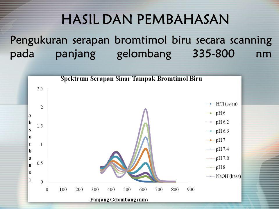 HASIL DAN PEMBAHASAN Pengukuran serapan bromtimol biru secara scanning pada panjang gelombang 335-800 nm.