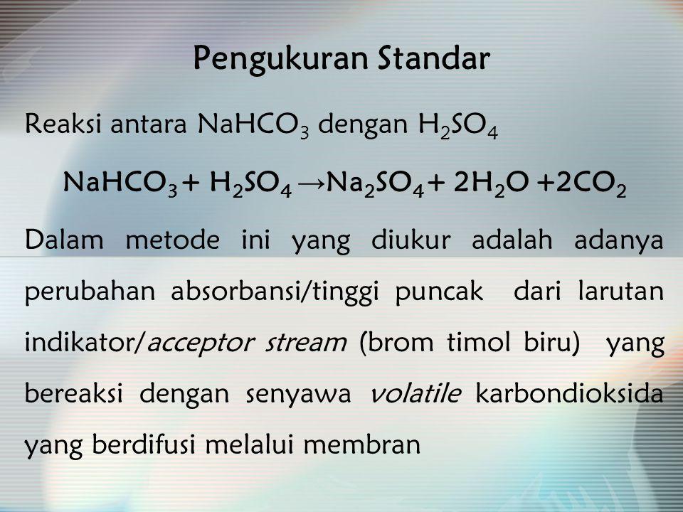 NaHCO3 + H2SO4 →Na2SO4 + 2H2O +2CO2
