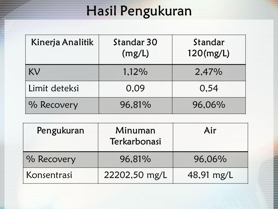 Hasil Pengukuran Kinerja Analitik Standar 30 (mg/L) Standar 120(mg/L)