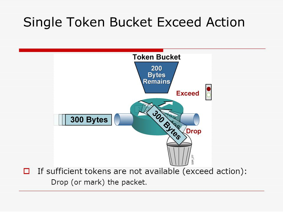 Single Token Bucket Exceed Action