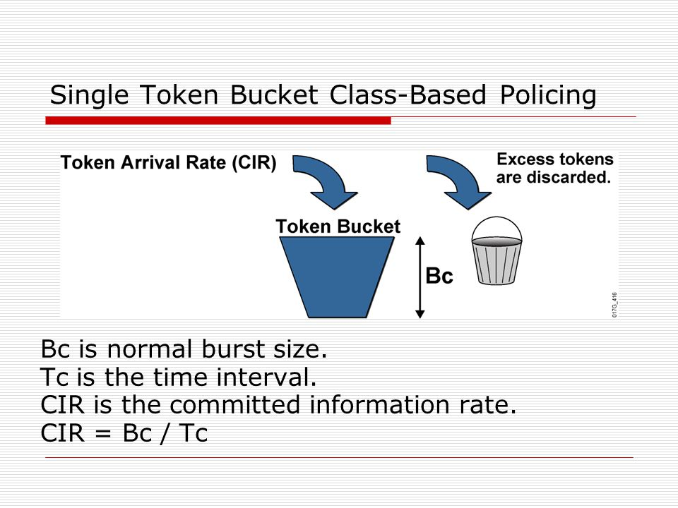 Single Token Bucket Class-Based Policing