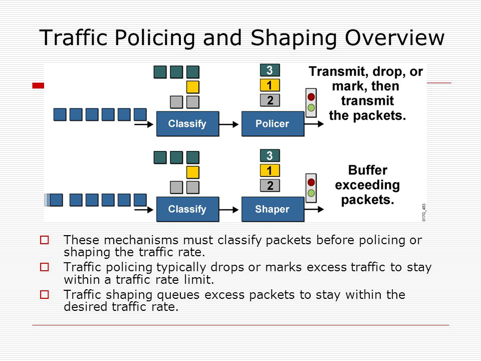 Traffic Policing and Shaping Overview