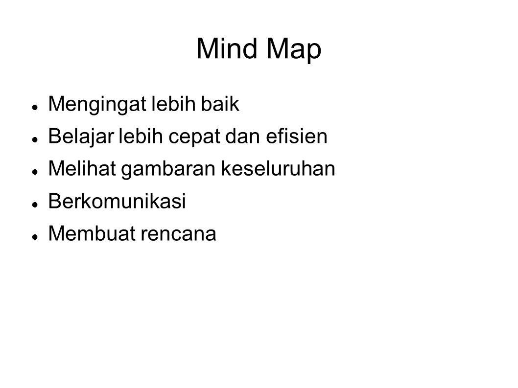 Mind Map Mengingat lebih baik Belajar lebih cepat dan efisien
