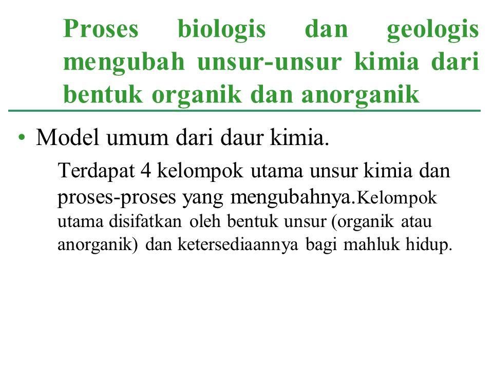 Proses biologis dan geologis mengubah unsur-unsur kimia dari bentuk organik dan anorganik