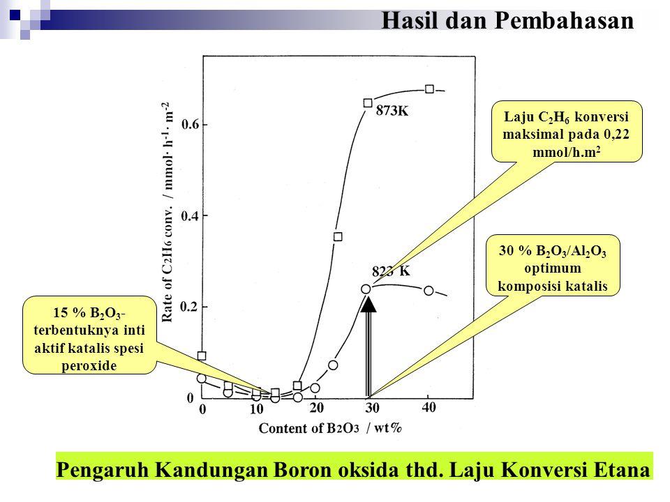 Hasil dan Pembahasan Laju C2H6 konversi maksimal pada 0,22 mmol/h.m2. 30 % B2O3/Al2O3 optimum komposisi katalis.