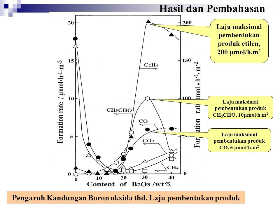 Hasil dan Pembahasan Laju maksimal pembentukan produk etilen, 200 μmol/h.m2. Laju maksimal pembentukan produk CH3CHO, 10μmol/h.m2.