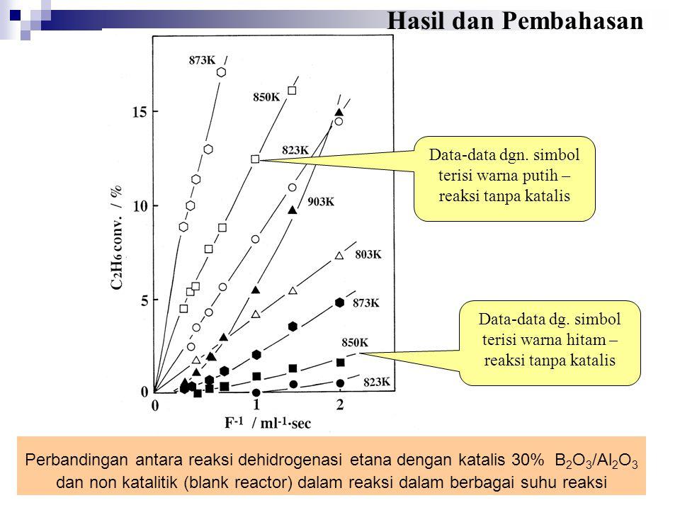 Hasil dan Pembahasan Data-data dgn. simbol terisi warna putih – reaksi tanpa katalis.