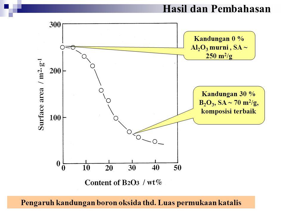 Hasil dan Pembahasan Kandungan 0 % Al2O3 murni , SA ~ 250 m2/g. Kandungan 30 % B2O3, SA ~ 70 m2/g, komposisi terbaik.