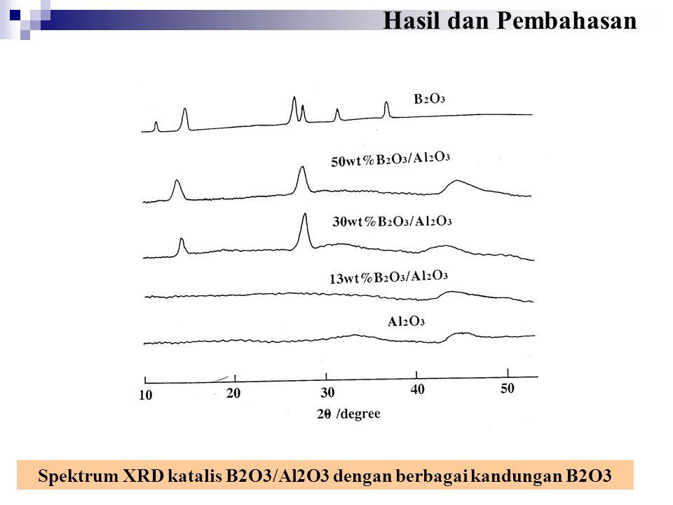 Spektrum XRD katalis B2O3/Al2O3 dengan berbagai kandungan B2O3