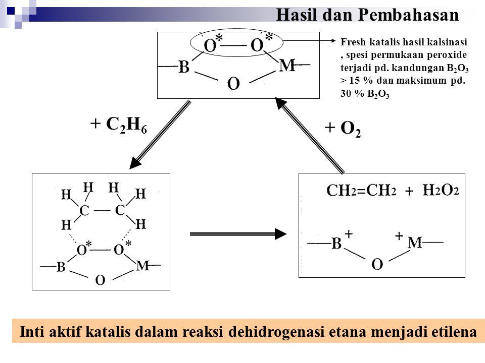 Inti aktif katalis dalam reaksi dehidrogenasi etana menjadi etilena