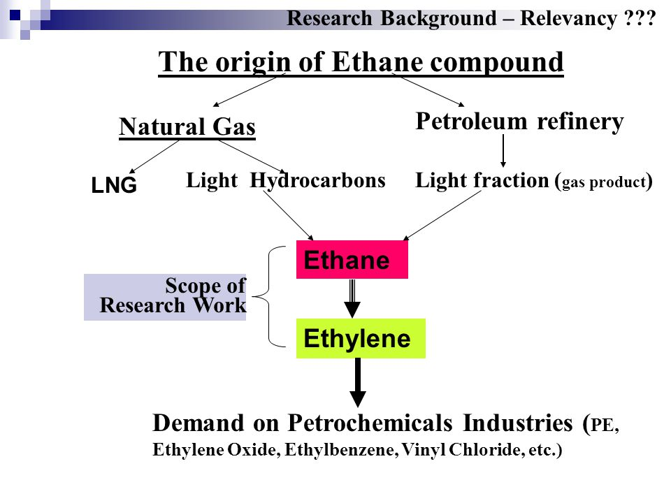The origin of Ethane compound
