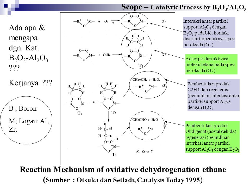 Reaction Mechanism of oxidative dehydrogenation ethane