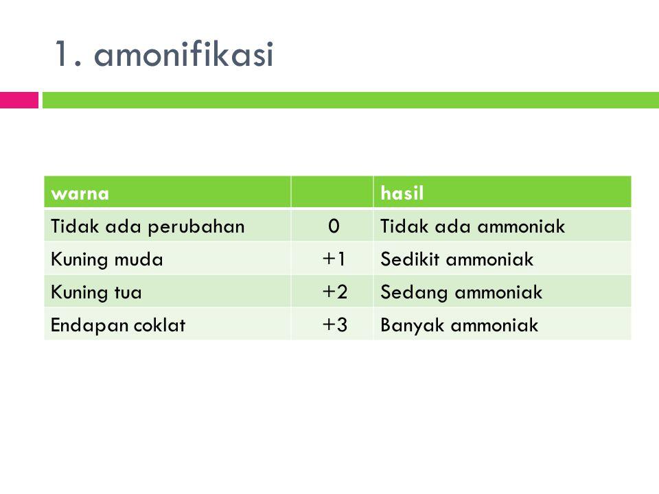 1. amonifikasi warna hasil Tidak ada perubahan Tidak ada ammoniak