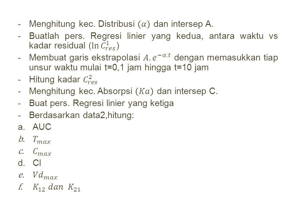 Menghitung kec. Distribusi 𝛼 dan intersep A.