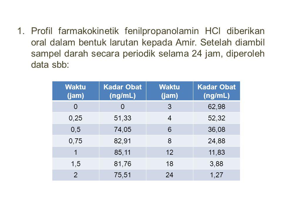 Profil farmakokinetik fenilpropanolamin HCl diberikan oral dalam bentuk larutan kepada Amir. Setelah diambil sampel darah secara periodik selama 24 jam, diperoleh data sbb: