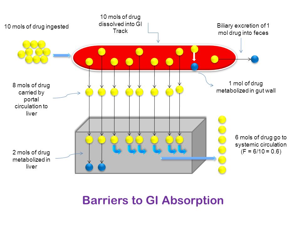 Barriers to GI Absorption