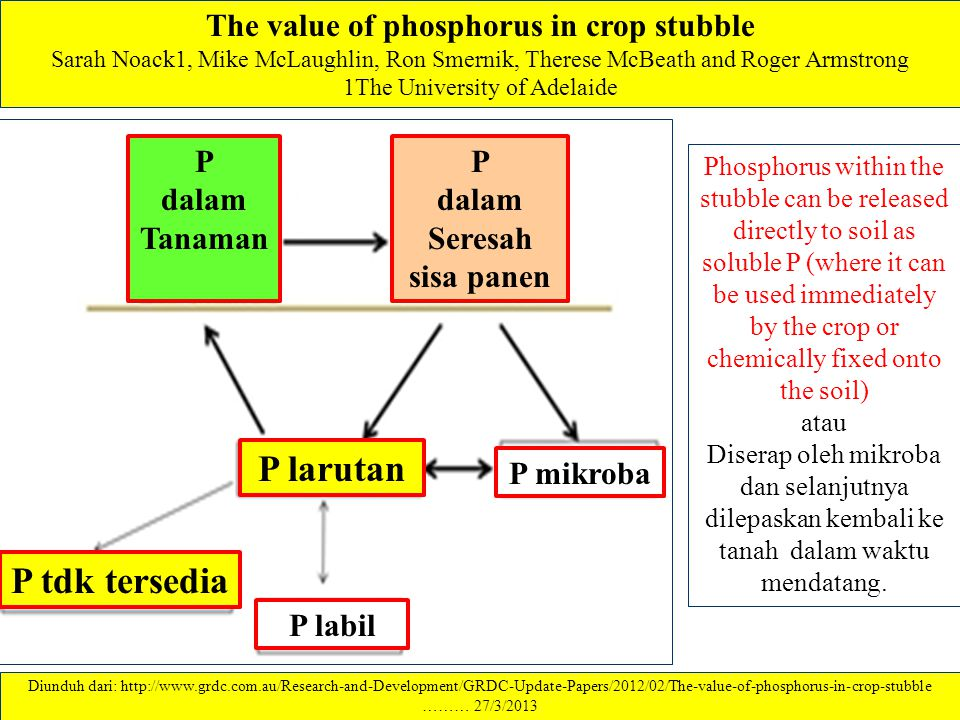 The value of phosphorus in crop stubble