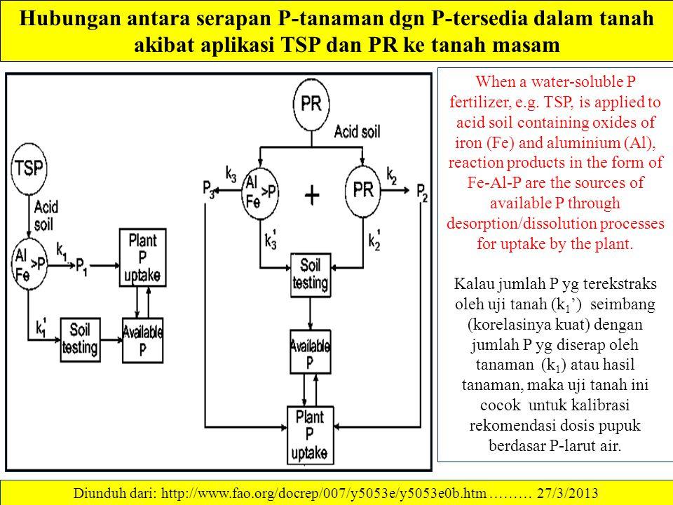 Hubungan antara serapan P-tanaman dgn P-tersedia dalam tanah akibat aplikasi TSP dan PR ke tanah masam