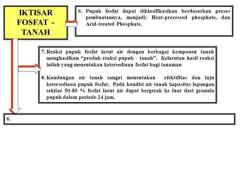 IKTISAR FOSFAT - TANAH