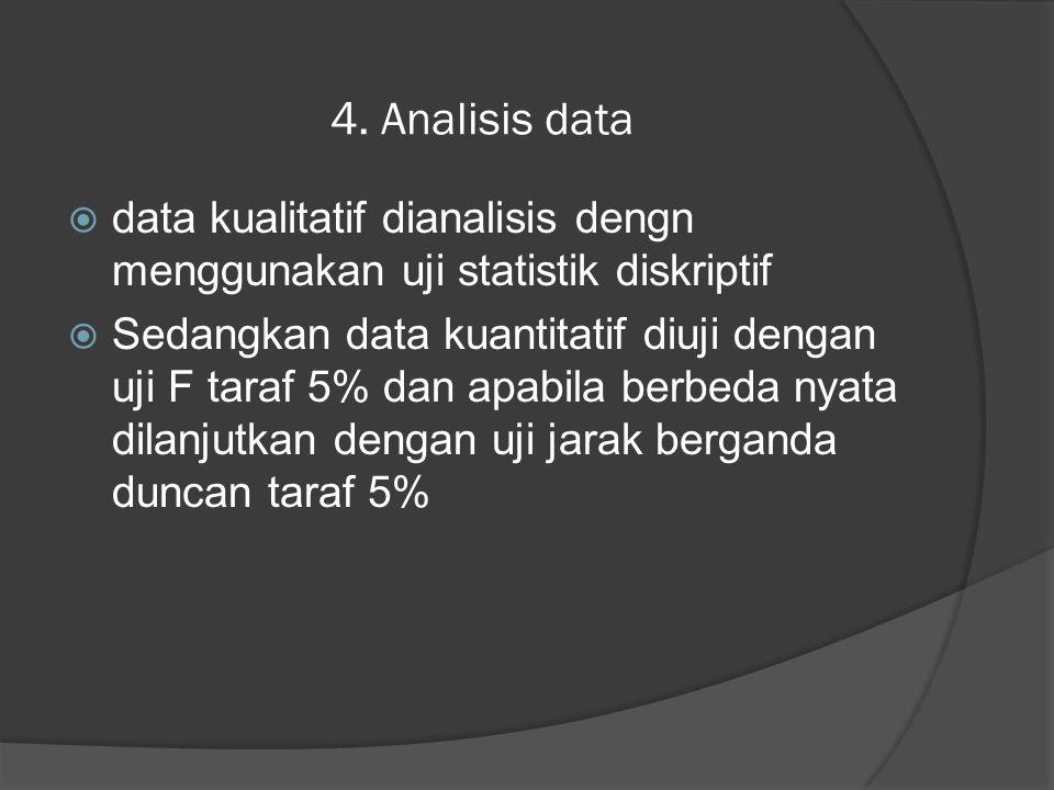 4. Analisis data data kualitatif dianalisis dengn menggunakan uji statistik diskriptif.