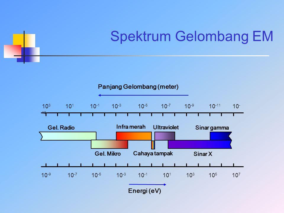 Spektrum Gelombang EM Panjang Gelombang (meter) Energi (eV)