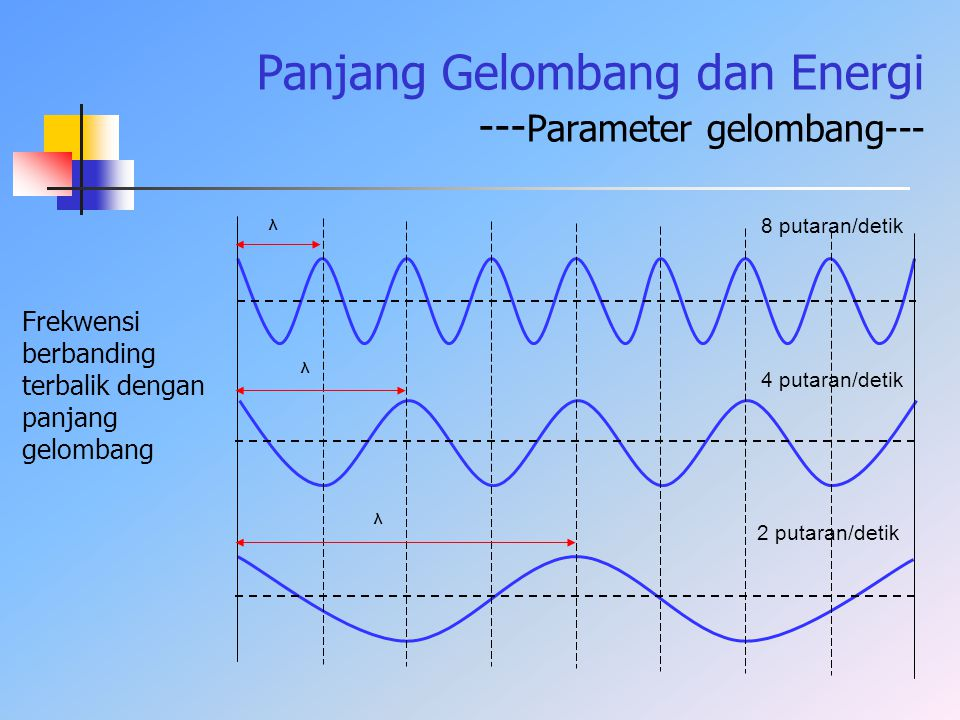 Panjang Gelombang dan Energi ---Parameter gelombang---